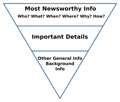 The inverted pyramid (journalism)