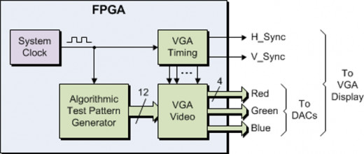 VGA  interfacing Block diagram