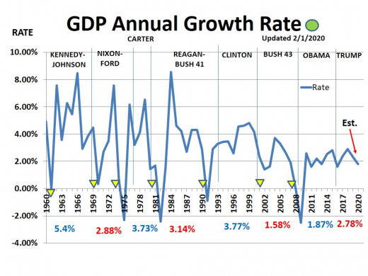 CHART GDP-6  Annual GDP Growth Rate - 2/5/2020