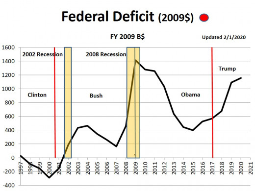 CHART FD - 1  Federal Deficit (2009$)