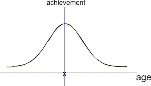 Modified Normal Curve