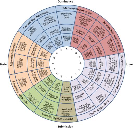 •Orange:Antisocial •Light Blue:Narcissistic •Red:Histrionic •Grey:Dependent •Green:Schizoid •OliveDrab:Avoidant