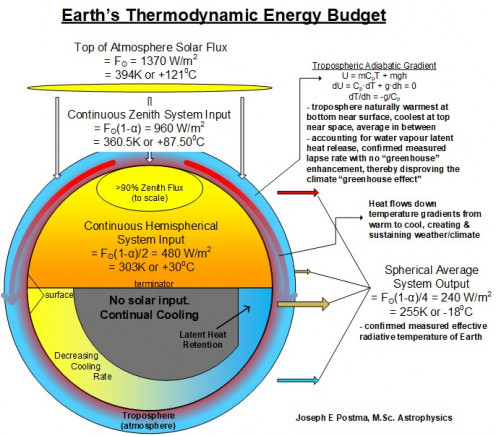 Figure 7, Model of Earth's thermodynamic energy budget by astrophysicist Joseph E. Postma