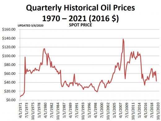 CHART 3 - Quarterly Prices - Real Dollars