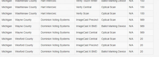 Screen shot from VerifiedVoting.org, type of vote-counting machine used in each county.