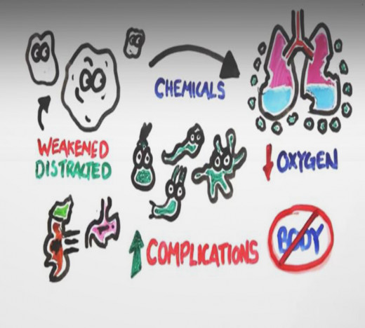 Variety of chemicals that causes the fluid into lungs