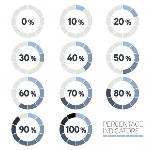 Percentage Indicators