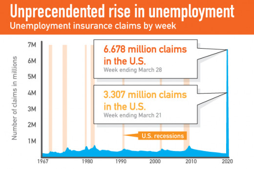 Chart Showing Record High in Unemployment Across the U.S.In two weeks, unemployment claims dwarf the number claims made during the Great Recession.