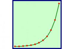 Zazzling Statistics