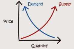 Supply and Demand Are Not Just About Price
