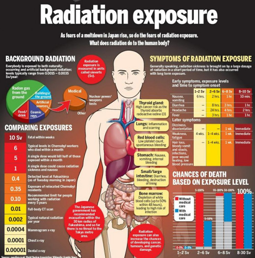 See what happens to the body when exposed to radiation for long periods of time.