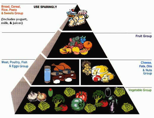 The Protein Power food pyramid. Image:fieldsj.tripod.com