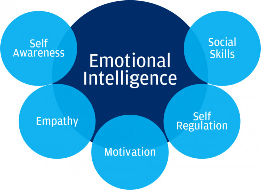 These are the main components of emotional intelligence .we can learn these steps through this diagram.