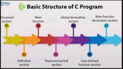 The basic structure of C program