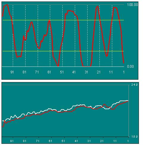 An RSI oscillator for entering and exiting your trades