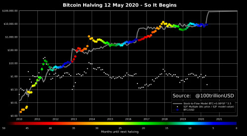 Bitcoin price trends from past halving events into the future.