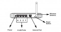How to set up the wireless router
