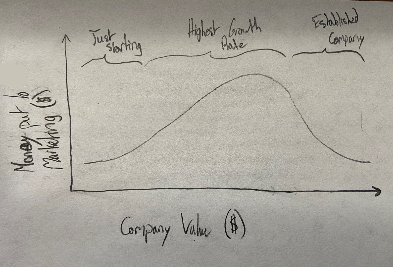 The amount of money a theoretical company may put towards marketing based off the current company value