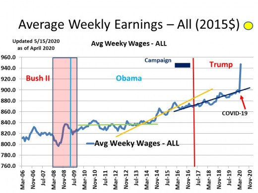 CHART INC - 3  Average Weekly Earnings (2015$) - All Employees (Reflects impact of COVID-19 and massive layoffs of low paid workers)