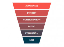 What Is a Funnel in Digital Marketing?
