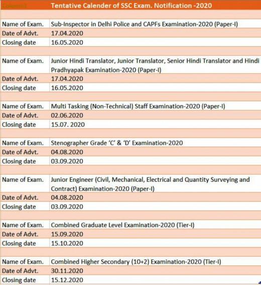 Tentative Calender of Examinations -2020