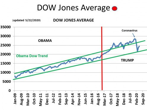 CHART GDP - 3 Dow Jones Industrial Average