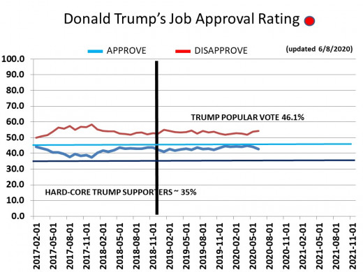 CHART 17 - TRUMP APPROVAL RATING - OVERALL