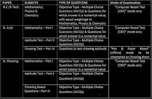 Exam. details