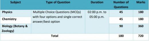Pattern of NEET exam.