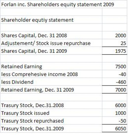 statement of changes in stockholders equity for lee corporation The statement of owners equity is the second report of the financial statementsits full name is the statement of changes in owner's equity this accounting report shows all the changes to.
