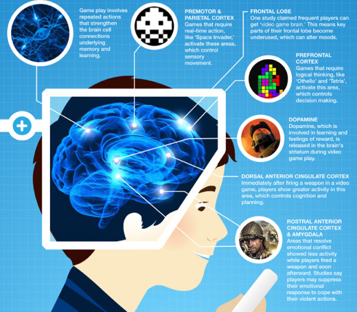 Your brain on video games.
