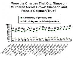 OJ Simpson, Rodney King, and Two Americas