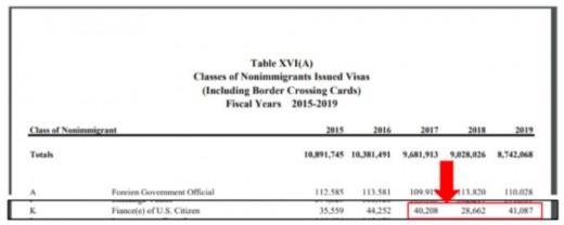 VISA APPROVALS IN 2018