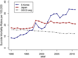 Fig. 5. Age-standardized suicide mortality rates in Japan, South Korea and all OECD nations (averaged)