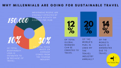 Why Millennials are Opting for Sustainable Travel