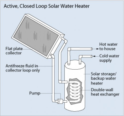 Outlines how much a Solahart water heater will cost
