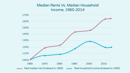 Real median rent saw a dramatic increase between 1960 and 2014.