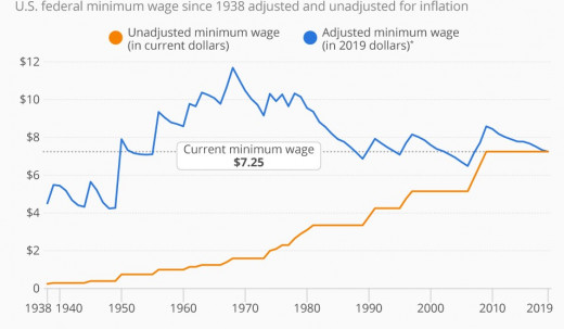 History of the U..S. minimum wage. In 1968, the federal minimum wage was worth nearly $11/hour in today's money.