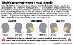 Why You Should Wear a Mask for the Coronavirus Pandemic