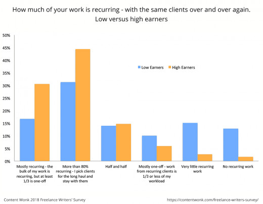 The graph shows that freelancers with recurring clients earn more one average.