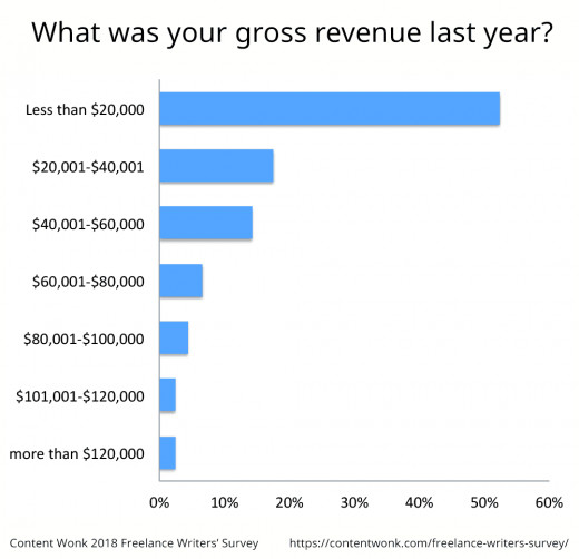 The graph shows gross revenue for freelance writers surveyed in 2018.