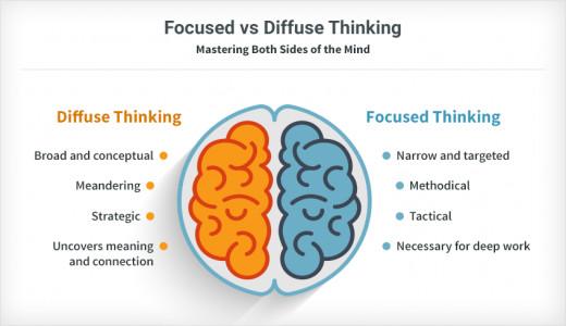 Focused vs Diffused Thinking