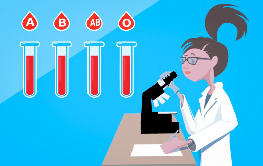 Blood Groups Research