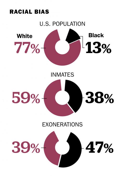 Racial Bias Statistics
