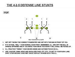 Football: The 4-2-5 Defense - Line Stunts