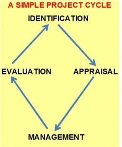 Project Management - Evaluation