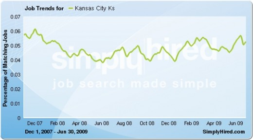 Jobs increasing in nearby Kansas City. Data provided by SimplyHired.com, a search engine for jobs