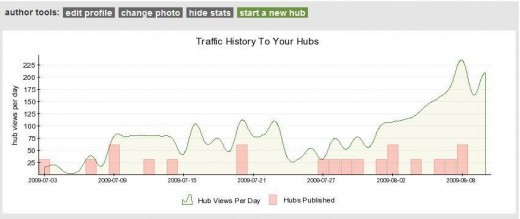 My HubStatics have registered  a sharp increase in number of views since joining the crazy and exciting HubChallenge.