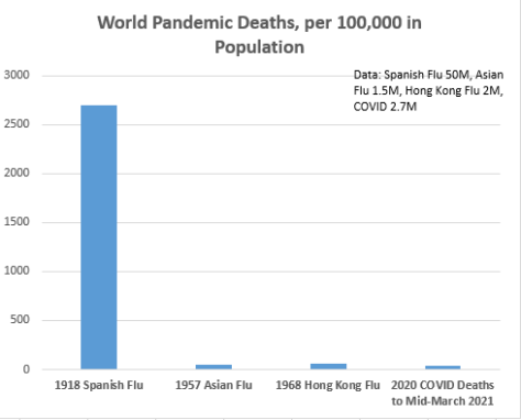 "In per capita global terms, COVID not as severe as past pandemics, which went largely unnoticed, never mention of masks or ""lockdowns."""