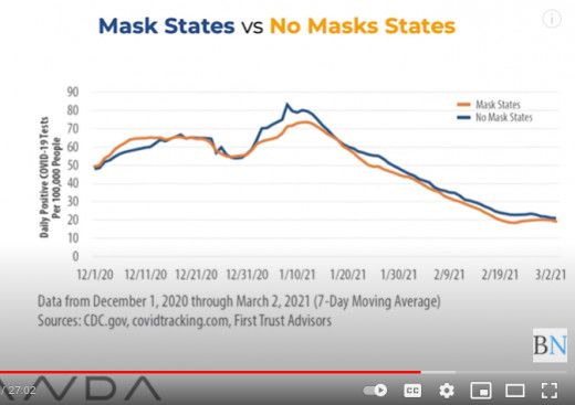 Below: No correlation between masks and per capita deaths.  Source: Pandemic Data Analytics